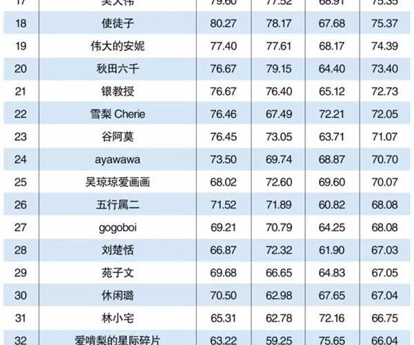 2015年网络红人排行榜TOP50|详细名单 大多为微博大V